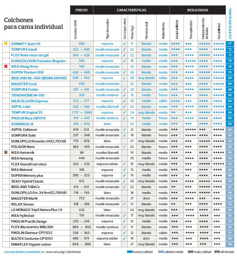 ranking analísis colchones OCU