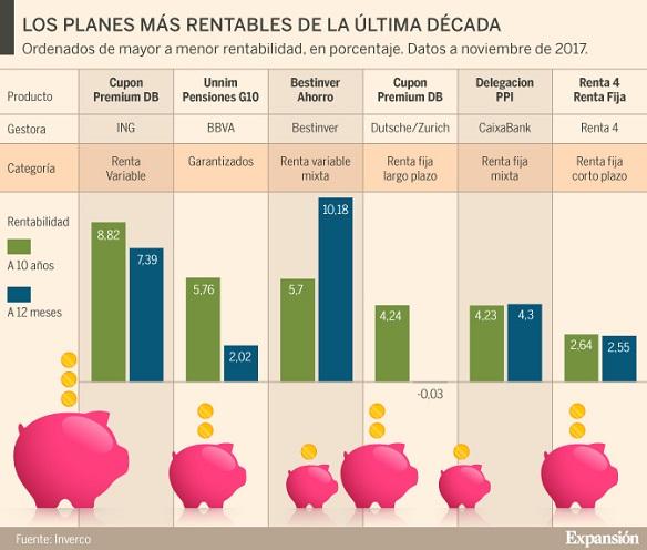 Los mejores planes de pensiones privados