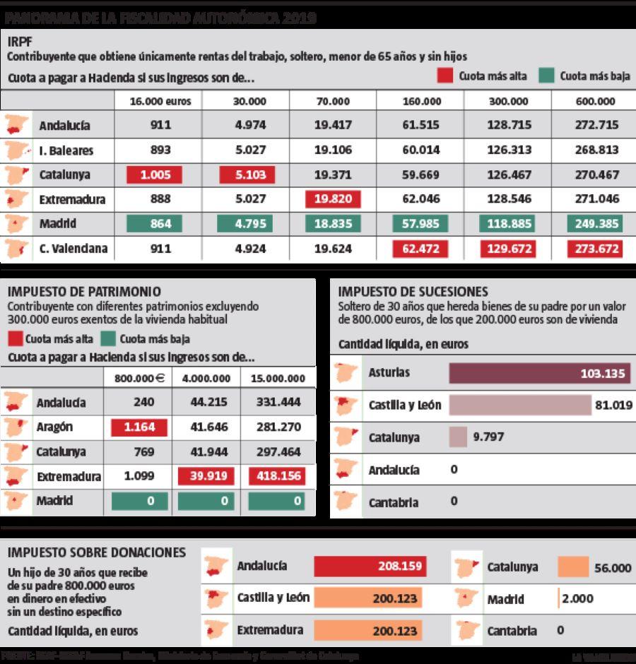 las provincias más baratas de España